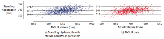 Extrapolation of anthopometric measures to new populations