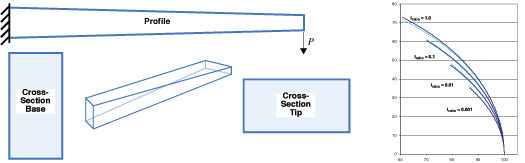 Predicting the large-deflection path of tapered cantilever beams