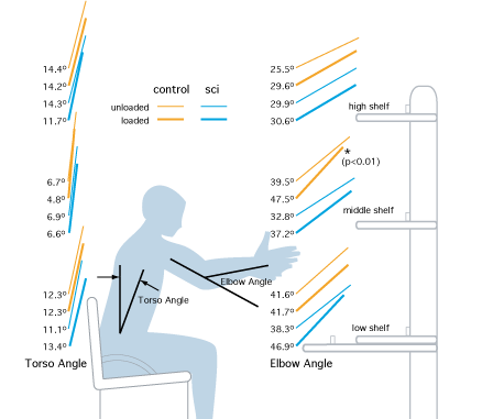 Balance maintenance during seated reaches of people with spinal cord injury