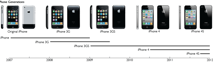 Application of the generational variety index: a retrospective study of iPhone evolution